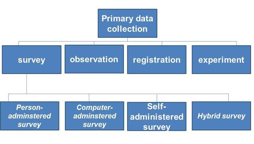 modes of data collection